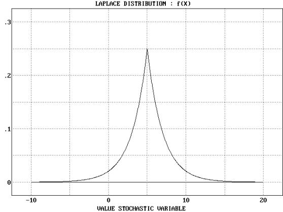 Statistical Distributions - Laplace Distribution - Example