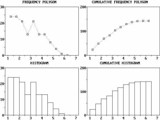Frequency Diagram Example : Descriptive statistics frequency table examples